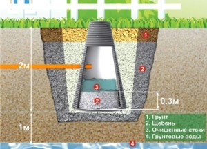 Фильтрующий канализационный колодец