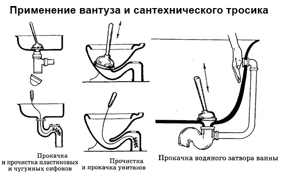 механическая прочистка внутренней канализации