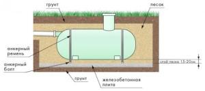 Как правильно установить бочку под канализацию