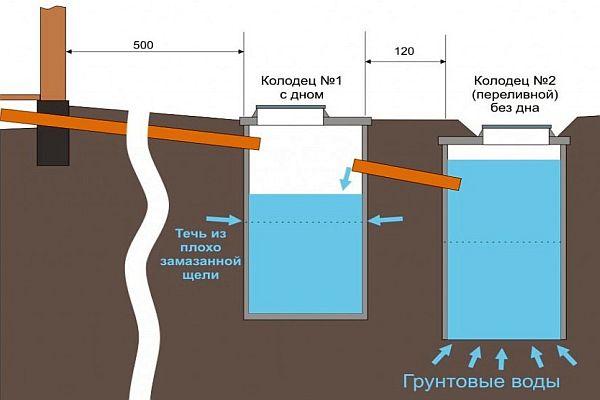 Как провести канализацию в частном доме схема.