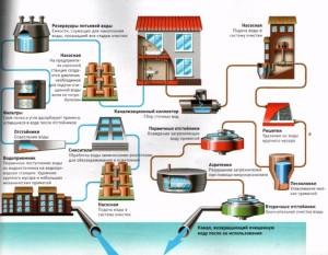 Вариант проведения канализационной системы
