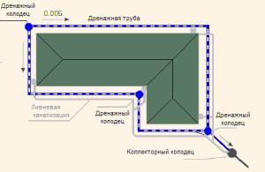 Расположение системы на даче