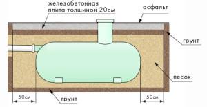 Монтаж очистных сооружений