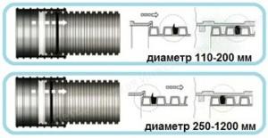 Схема соединения Корсис труб