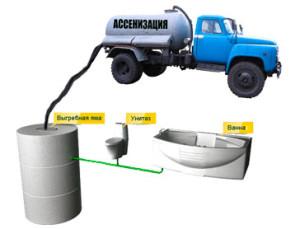 Основные моменты в канализационной системе