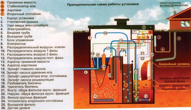 Аэрационная станция «ТОПАС 5