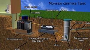Установка элементов канализационной системы