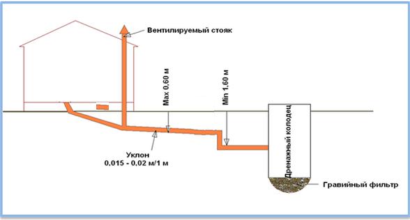 Полная схема канализации и