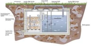 Схема работы очистительной системы канализации