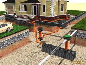 Система отвода дождевых и талых вод