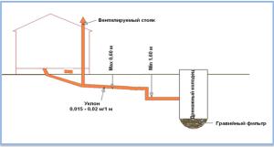 Схема расчета углов наклона