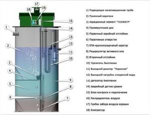 Конструкция биологических септиков