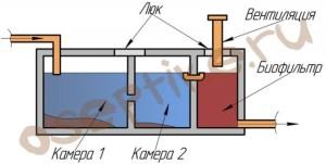Вентиляция септиков Осина