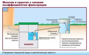 Аэрационные установки биологической очистки