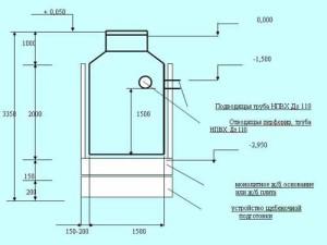 Описание работы очистной станции септик КЕДР