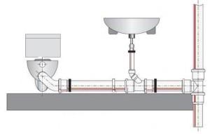Санитарно технические приборы