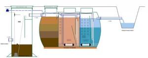 Механизм очистки вод