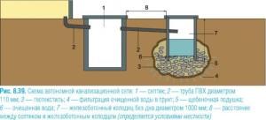 Прокладываем трубопровод от дома к септику