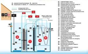 Принцип работы станции биологической очистки