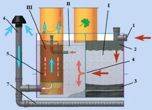 Схема устройства 3-х камерного септика