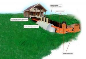 Современные устройства канализации