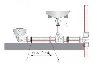 Подсоединение труб к сантехнике