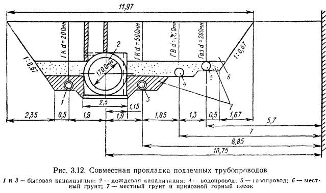 Схема прокладки водопроводных