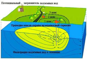 Схема загрязнения подземных вод