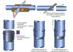 Соединения канализационных систем из ПВХ