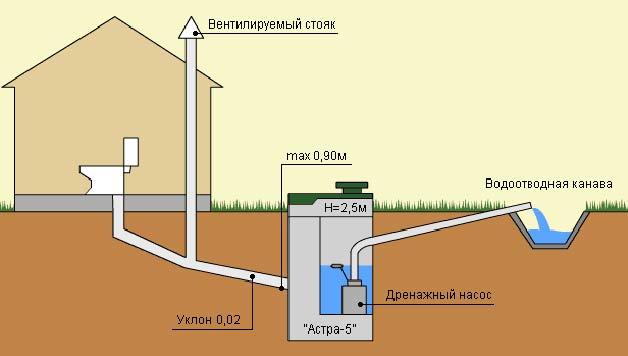 Схема канализации дач