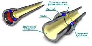 Характеристики  материала для внутренней канализации