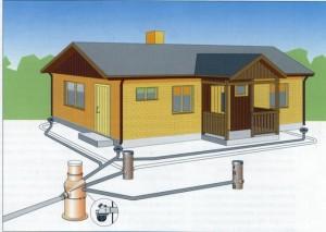 Дренажная система на даче