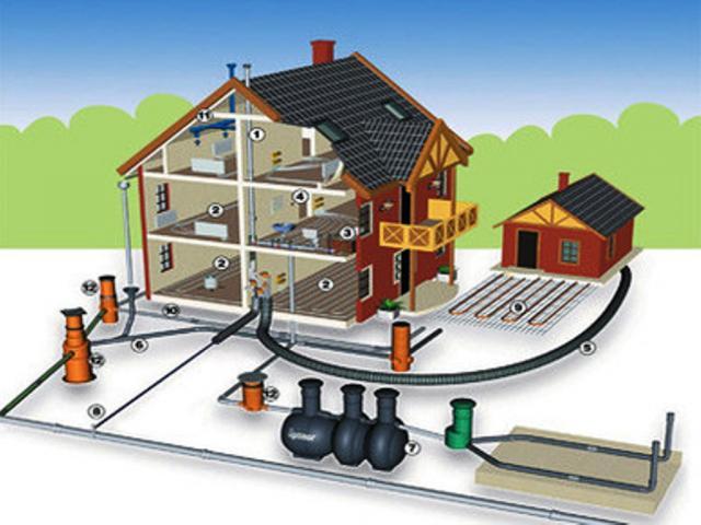 Схема водоснабжения и водоотведения