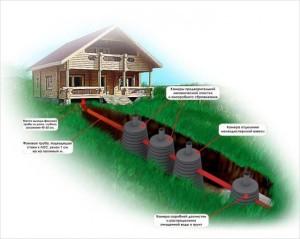 Схема наружной канализации