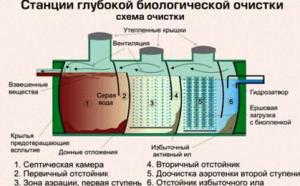 Схематический принцип очистных станций