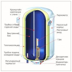 При выборе электронагревателя следует обратить внимание на мощность установленного в приборе ТЭНа и на наличие анода, который выполняет функцию его защиты от накипи