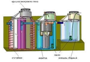 Схема работы септиков