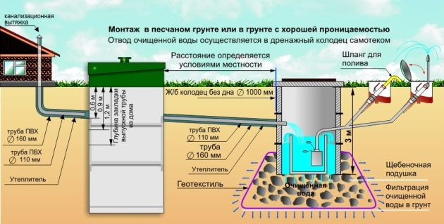 Схема ливневки