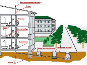 Схема трехэтажного дома