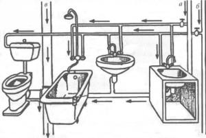Схема подключения труб к сантехнике