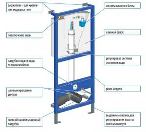 Схема инсталляции подвесного унитаза