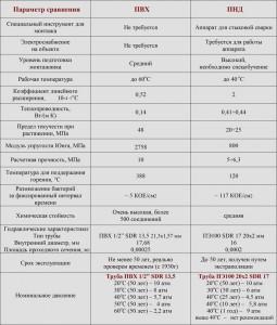 Сравнительная таблица изделий из ПВХ и ПНД материала