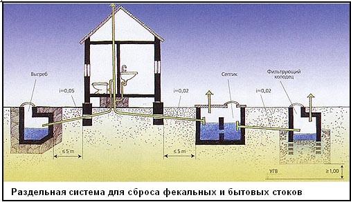 Схема раздельной