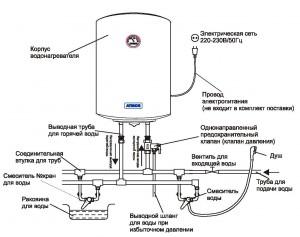 Рабочая схема накопительного водонагревателя