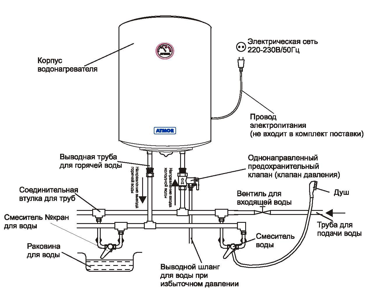 водоподогреватель накопительный электрический аристон инструкция
