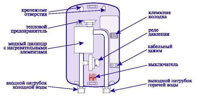 водонагреватель Termeks 30 литров инструкция - фото 10