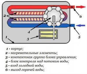 Схема водонагревателя закрытого типа