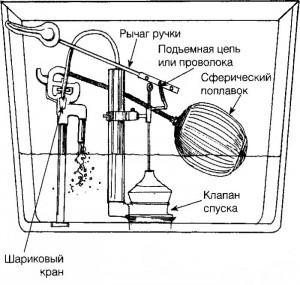 Чаще всего встречаются неполадки, кторые связаны с заменой поплавка, клапана и рычага ручки бачка