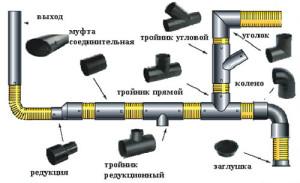Соединение труб схема