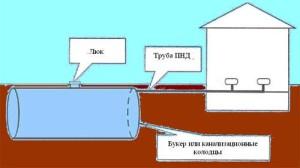 Схема подключения готового септика